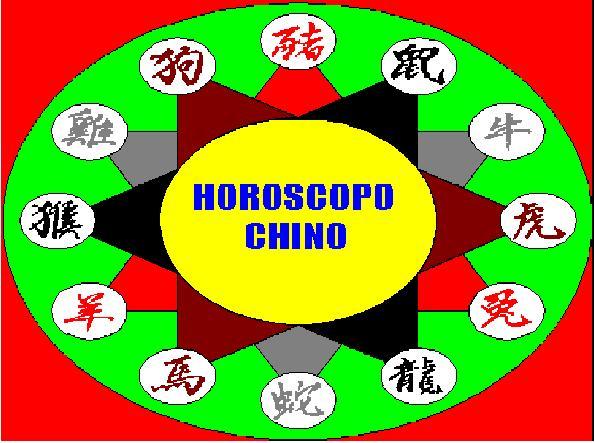 Sistema de Previsiones del HORÓSCOPO CHINO - Version Moderna